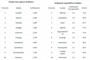 ciudades y estados mas seguros en méxico