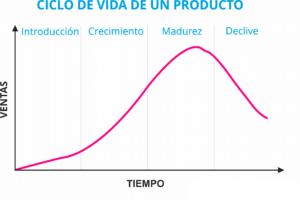 ciclo vida del producto